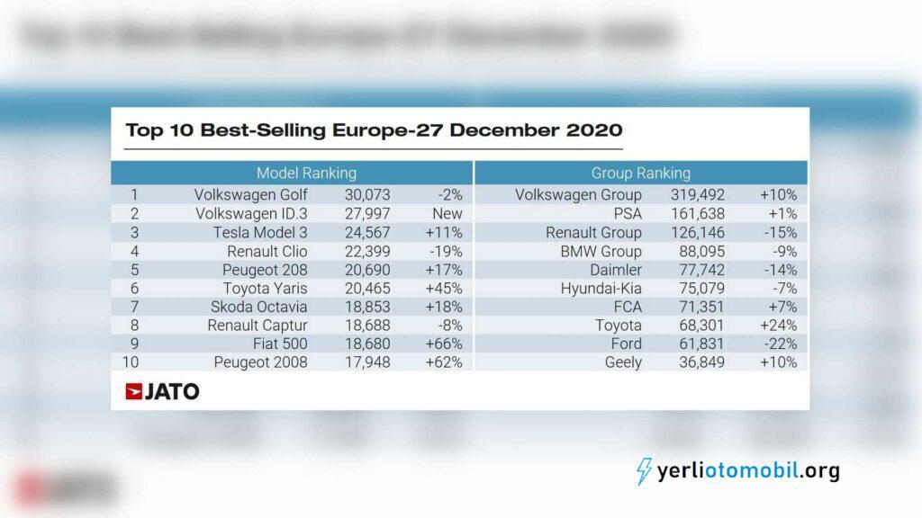 Aralık 2020'de Avrupa'da en çok satan plug-in hibrit modeller ve elektrikli modeller