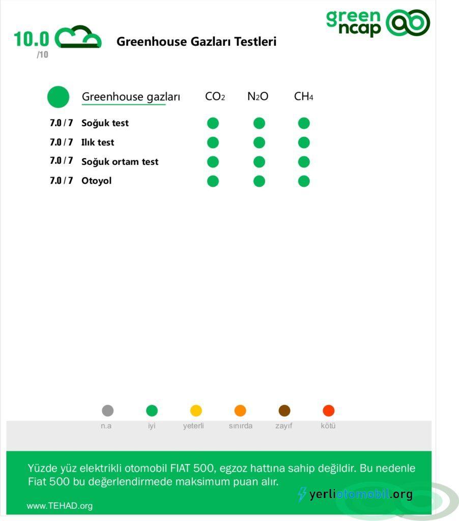 Elektrikli Fiat 500 GreenNcap testlerinden 5 yıldız aldı