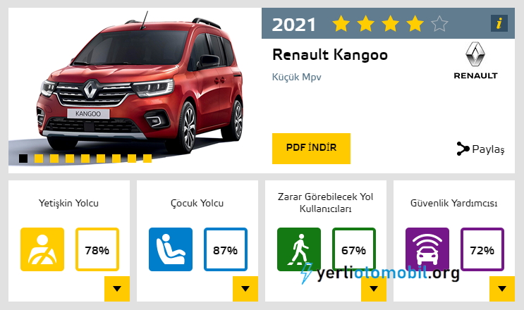 2021 Renault Kangoo NCAP sonucu