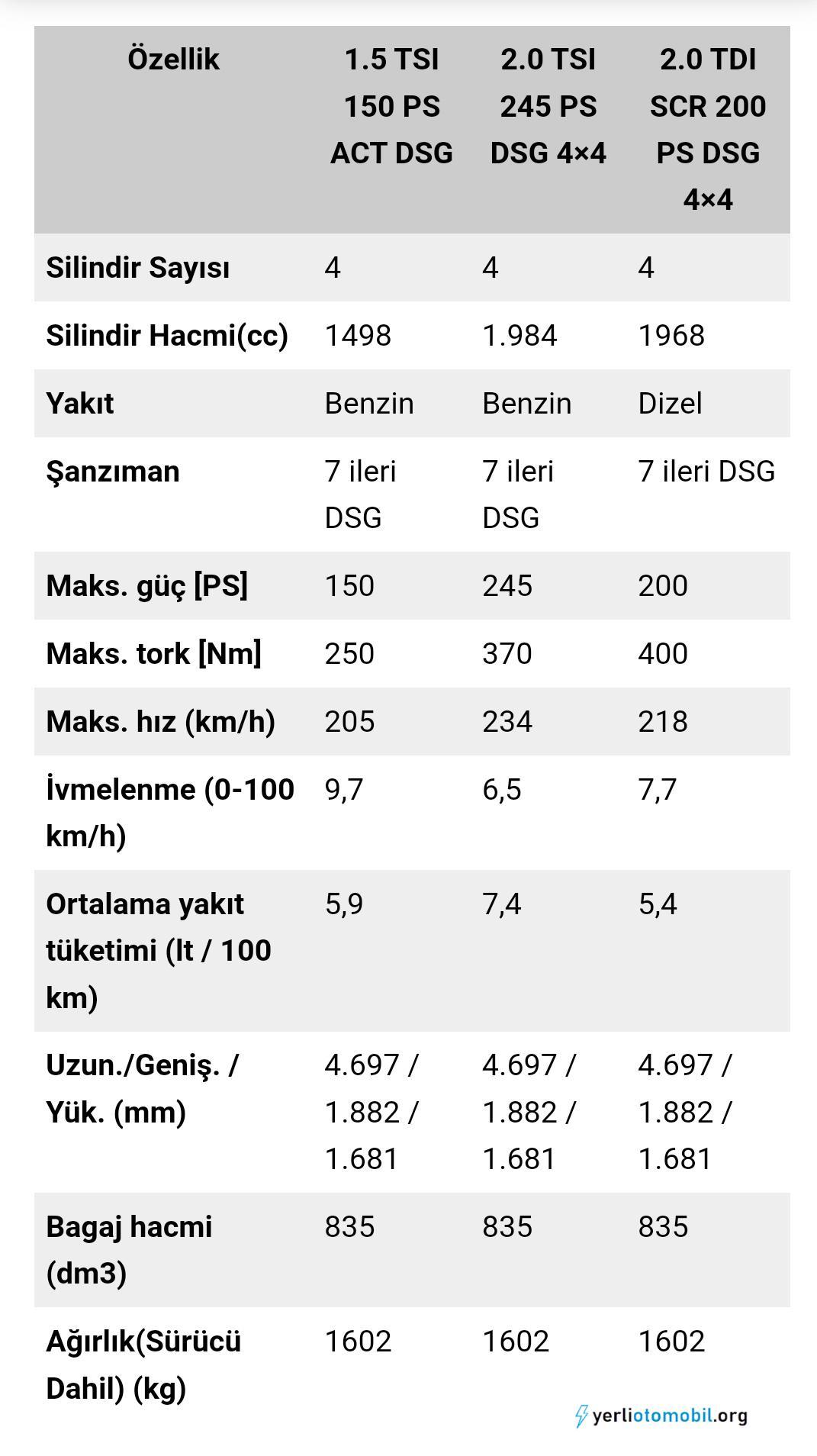 2021 Skoda Kodiaq fiyat listesi açıklandı!